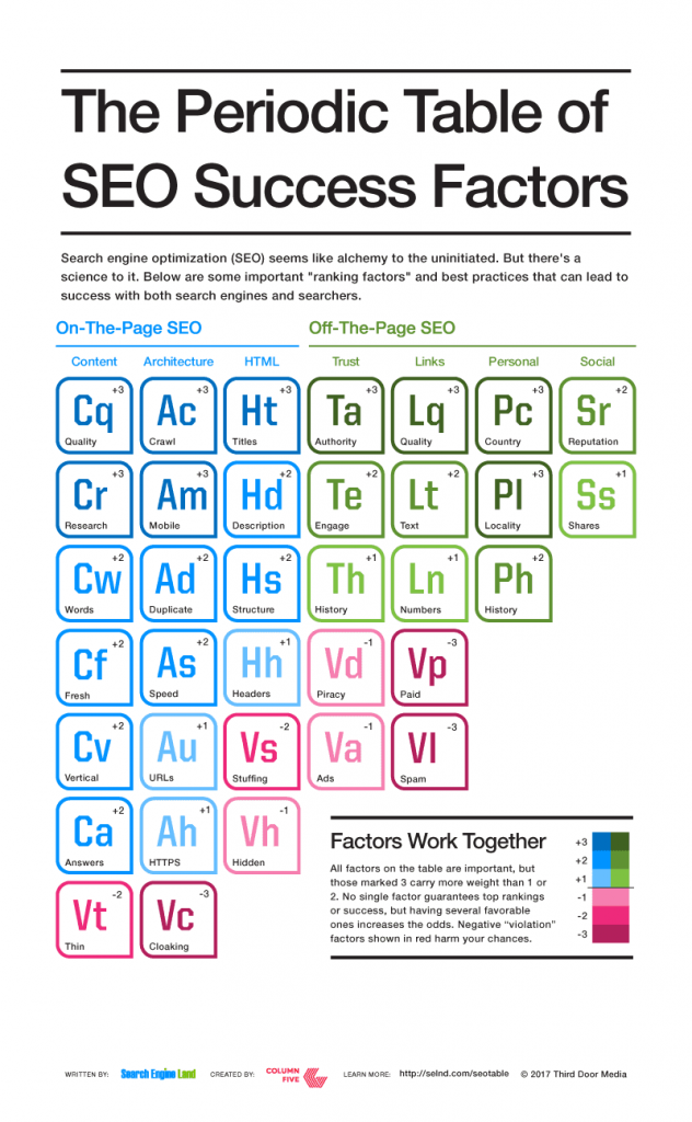 SEO_Periodic_Table ranking